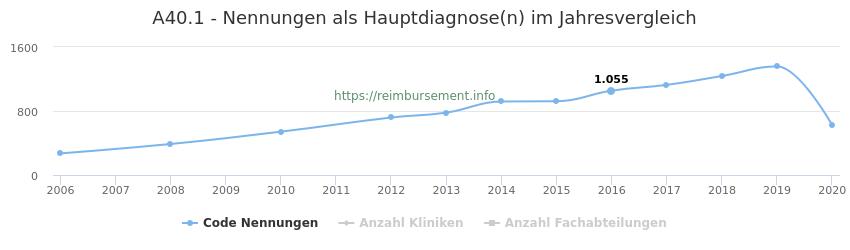 A40.1 Nennungen in der Hauptdiagnose und Anzahl der einsetzenden Kliniken, Fachabteilungen pro Jahr