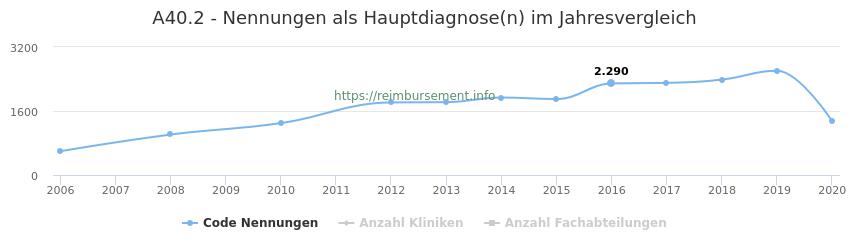 A40.2 Nennungen in der Hauptdiagnose und Anzahl der einsetzenden Kliniken, Fachabteilungen pro Jahr
