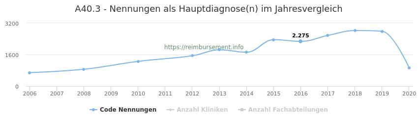A40.3 Nennungen in der Hauptdiagnose und Anzahl der einsetzenden Kliniken, Fachabteilungen pro Jahr