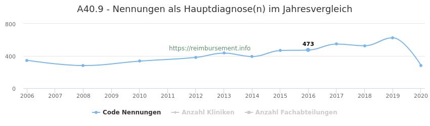 A40.9 Nennungen in der Hauptdiagnose und Anzahl der einsetzenden Kliniken, Fachabteilungen pro Jahr