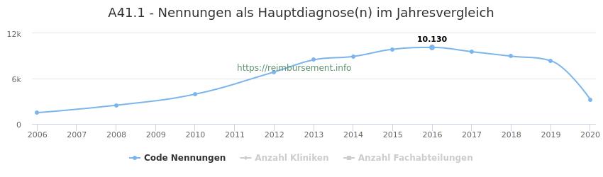A41.1 Nennungen in der Hauptdiagnose und Anzahl der einsetzenden Kliniken, Fachabteilungen pro Jahr