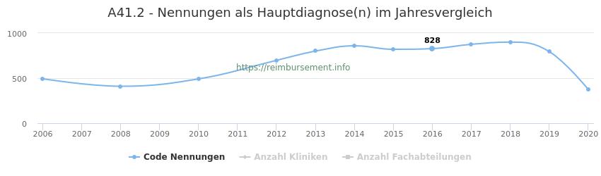 A41.2 Nennungen in der Hauptdiagnose und Anzahl der einsetzenden Kliniken, Fachabteilungen pro Jahr