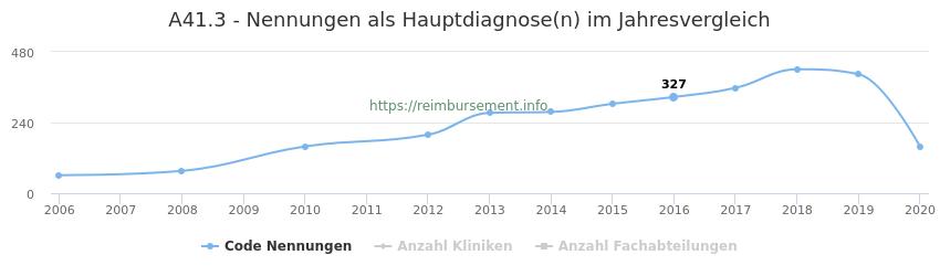 A41.3 Nennungen in der Hauptdiagnose und Anzahl der einsetzenden Kliniken, Fachabteilungen pro Jahr