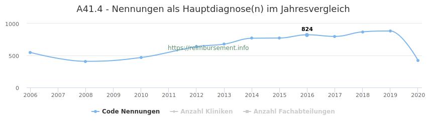 A41.4 Nennungen in der Hauptdiagnose und Anzahl der einsetzenden Kliniken, Fachabteilungen pro Jahr