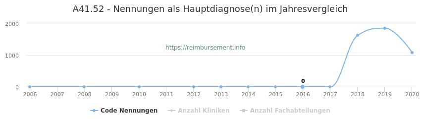 A41.52 Nennungen in der Hauptdiagnose und Anzahl der einsetzenden Kliniken, Fachabteilungen pro Jahr