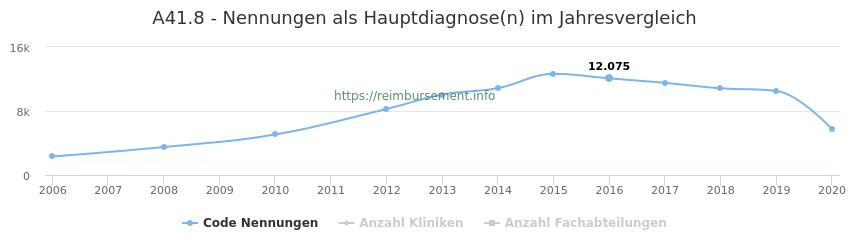 A41.8 Nennungen in der Hauptdiagnose und Anzahl der einsetzenden Kliniken, Fachabteilungen pro Jahr