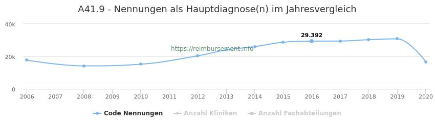 A41.9 Nennungen in der Hauptdiagnose und Anzahl der einsetzenden Kliniken, Fachabteilungen pro Jahr