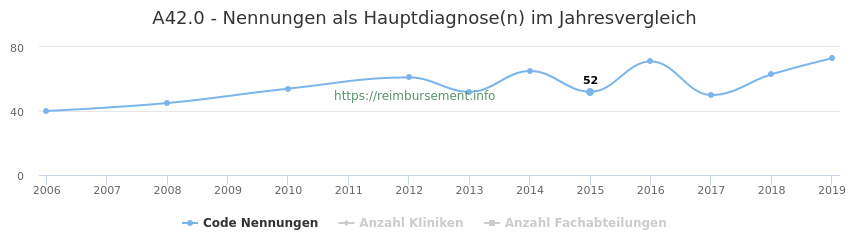 A42.0 Nennungen in der Hauptdiagnose und Anzahl der einsetzenden Kliniken, Fachabteilungen pro Jahr