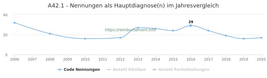 A42.1 Nennungen in der Hauptdiagnose und Anzahl der einsetzenden Kliniken, Fachabteilungen pro Jahr