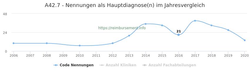 A42.7 Nennungen in der Hauptdiagnose und Anzahl der einsetzenden Kliniken, Fachabteilungen pro Jahr
