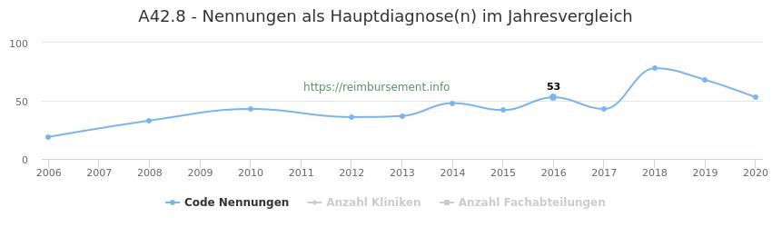 A42.8 Nennungen in der Hauptdiagnose und Anzahl der einsetzenden Kliniken, Fachabteilungen pro Jahr