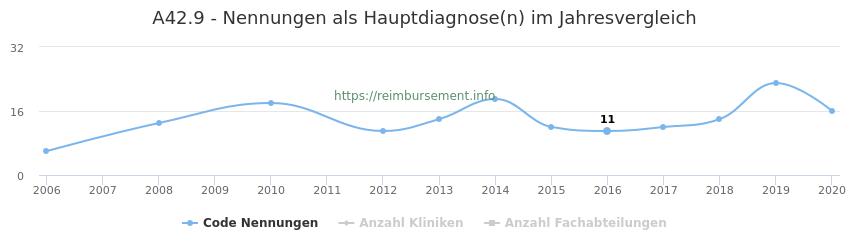 A42.9 Nennungen in der Hauptdiagnose und Anzahl der einsetzenden Kliniken, Fachabteilungen pro Jahr