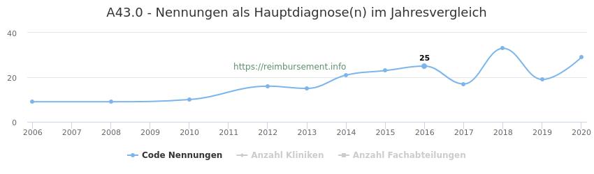 A43.0 Nennungen in der Hauptdiagnose und Anzahl der einsetzenden Kliniken, Fachabteilungen pro Jahr