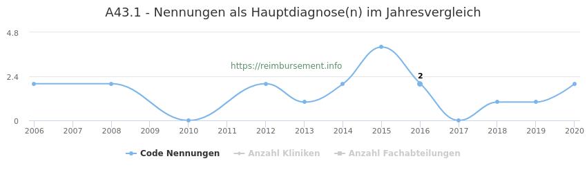 A43.1 Nennungen in der Hauptdiagnose und Anzahl der einsetzenden Kliniken, Fachabteilungen pro Jahr