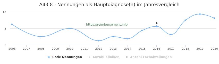 A43.8 Nennungen in der Hauptdiagnose und Anzahl der einsetzenden Kliniken, Fachabteilungen pro Jahr