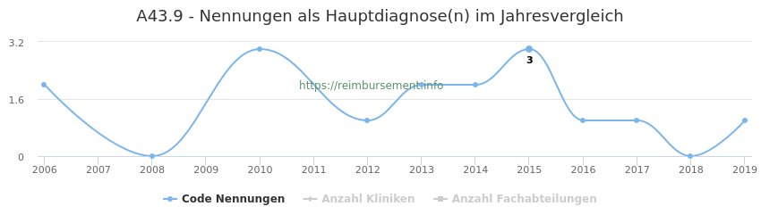 A43.9 Nennungen in der Hauptdiagnose und Anzahl der einsetzenden Kliniken, Fachabteilungen pro Jahr