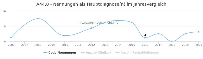 A44.0 Nennungen in der Hauptdiagnose und Anzahl der einsetzenden Kliniken, Fachabteilungen pro Jahr