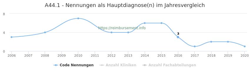 A44.1 Nennungen in der Hauptdiagnose und Anzahl der einsetzenden Kliniken, Fachabteilungen pro Jahr