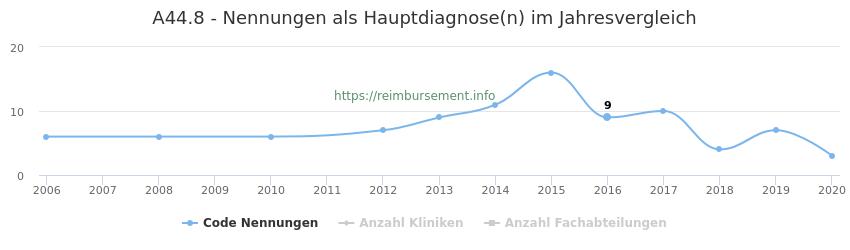 A44.8 Nennungen in der Hauptdiagnose und Anzahl der einsetzenden Kliniken, Fachabteilungen pro Jahr