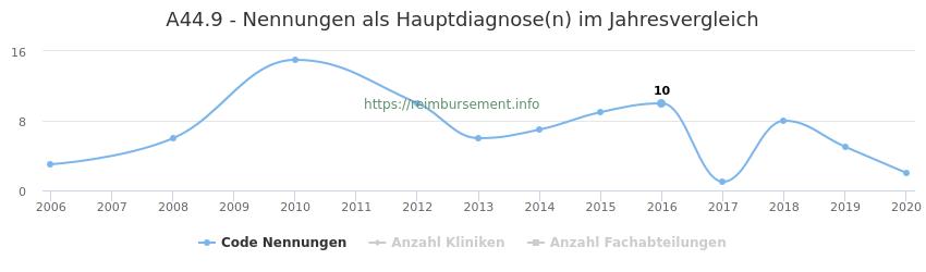 A44.9 Nennungen in der Hauptdiagnose und Anzahl der einsetzenden Kliniken, Fachabteilungen pro Jahr