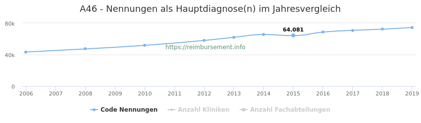 A46 Nennungen in der Hauptdiagnose und Anzahl der einsetzenden Kliniken, Fachabteilungen pro Jahr