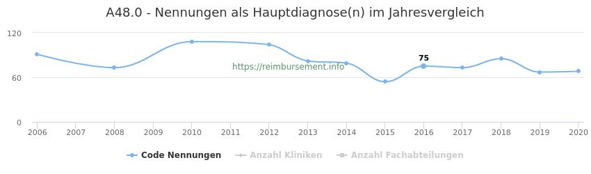 A48.0 Nennungen in der Hauptdiagnose und Anzahl der einsetzenden Kliniken, Fachabteilungen pro Jahr