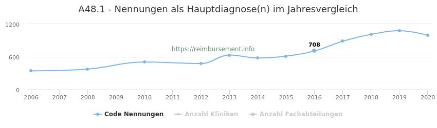 A48.1 Nennungen in der Hauptdiagnose und Anzahl der einsetzenden Kliniken, Fachabteilungen pro Jahr