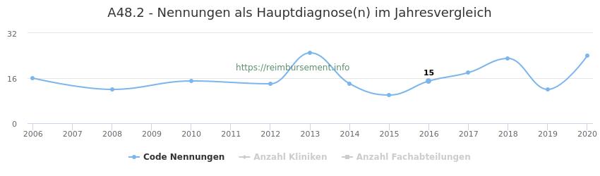 A48.2 Nennungen in der Hauptdiagnose und Anzahl der einsetzenden Kliniken, Fachabteilungen pro Jahr