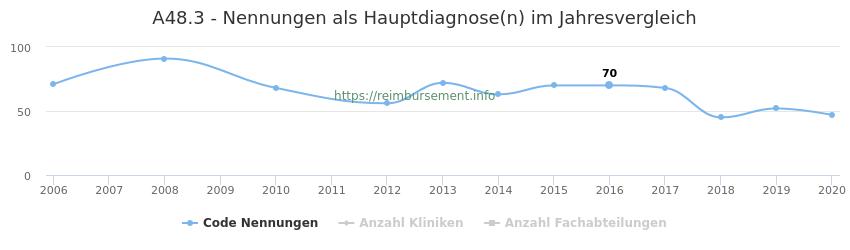 A48.3 Nennungen in der Hauptdiagnose und Anzahl der einsetzenden Kliniken, Fachabteilungen pro Jahr