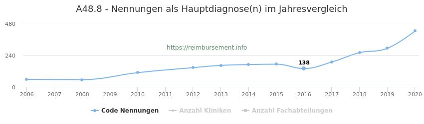 A48.8 Nennungen in der Hauptdiagnose und Anzahl der einsetzenden Kliniken, Fachabteilungen pro Jahr