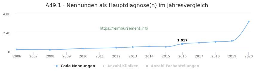 A49.1 Nennungen in der Hauptdiagnose und Anzahl der einsetzenden Kliniken, Fachabteilungen pro Jahr