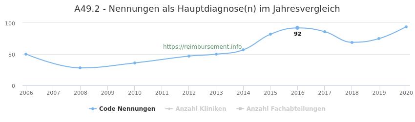 A49.2 Nennungen in der Hauptdiagnose und Anzahl der einsetzenden Kliniken, Fachabteilungen pro Jahr