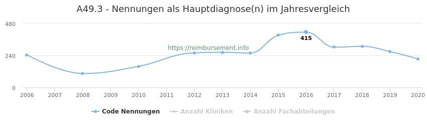 A49.3 Nennungen in der Hauptdiagnose und Anzahl der einsetzenden Kliniken, Fachabteilungen pro Jahr