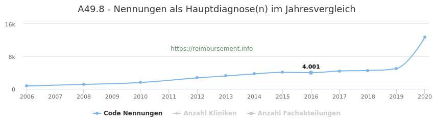 A49.8 Nennungen in der Hauptdiagnose und Anzahl der einsetzenden Kliniken, Fachabteilungen pro Jahr