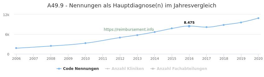 A49.9 Nennungen in der Hauptdiagnose und Anzahl der einsetzenden Kliniken, Fachabteilungen pro Jahr