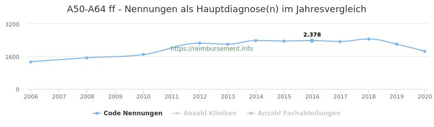 A50-A64 Nennungen, laut Qualitätsbericht, in der Hauptdiagnose und Anzahl der einsetzenden Kliniken, Fachabteilungen pro Jahr