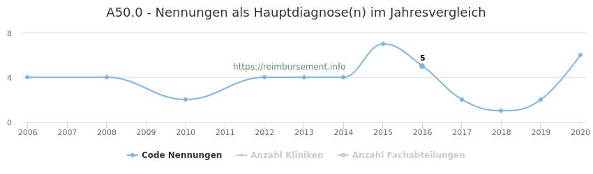 A50.0 Nennungen in der Hauptdiagnose und Anzahl der einsetzenden Kliniken, Fachabteilungen pro Jahr