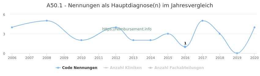 A50.1 Nennungen in der Hauptdiagnose und Anzahl der einsetzenden Kliniken, Fachabteilungen pro Jahr