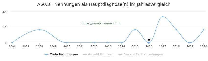 A50.3 Nennungen in der Hauptdiagnose und Anzahl der einsetzenden Kliniken, Fachabteilungen pro Jahr