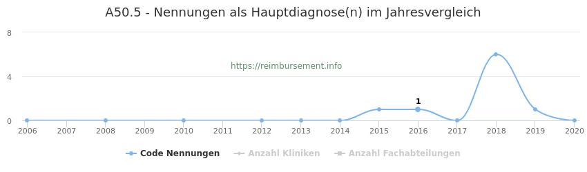 A50.5 Nennungen in der Hauptdiagnose und Anzahl der einsetzenden Kliniken, Fachabteilungen pro Jahr
