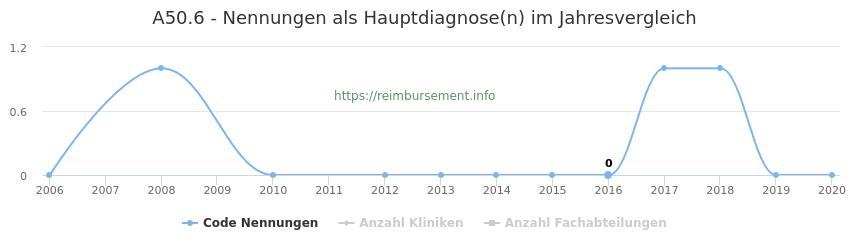 A50.6 Nennungen in der Hauptdiagnose und Anzahl der einsetzenden Kliniken, Fachabteilungen pro Jahr