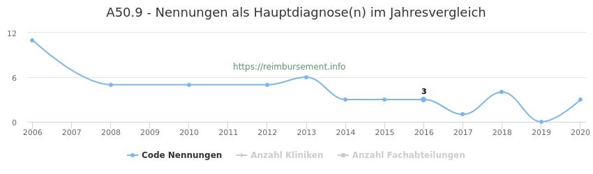 A50.9 Nennungen in der Hauptdiagnose und Anzahl der einsetzenden Kliniken, Fachabteilungen pro Jahr