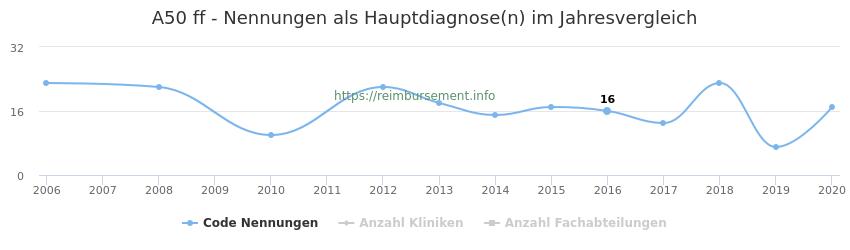 A50 Nennungen in der Hauptdiagnose und Anzahl der einsetzenden Kliniken, Fachabteilungen pro Jahr