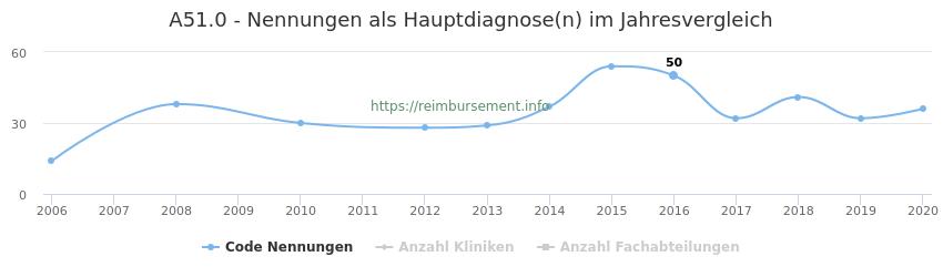 A51.0 Nennungen in der Hauptdiagnose und Anzahl der einsetzenden Kliniken, Fachabteilungen pro Jahr