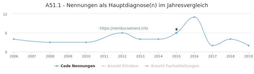 A51.1 Nennungen in der Hauptdiagnose und Anzahl der einsetzenden Kliniken, Fachabteilungen pro Jahr