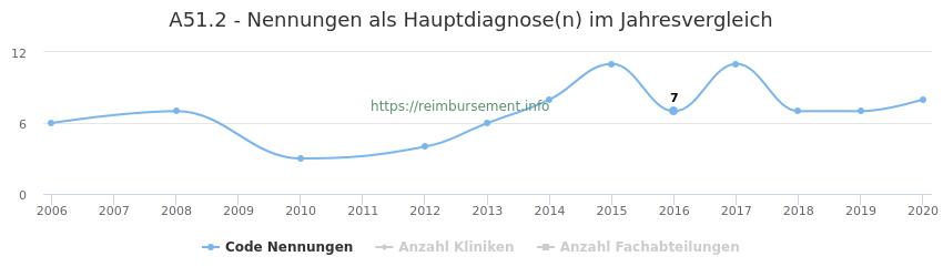 A51.2 Nennungen in der Hauptdiagnose und Anzahl der einsetzenden Kliniken, Fachabteilungen pro Jahr