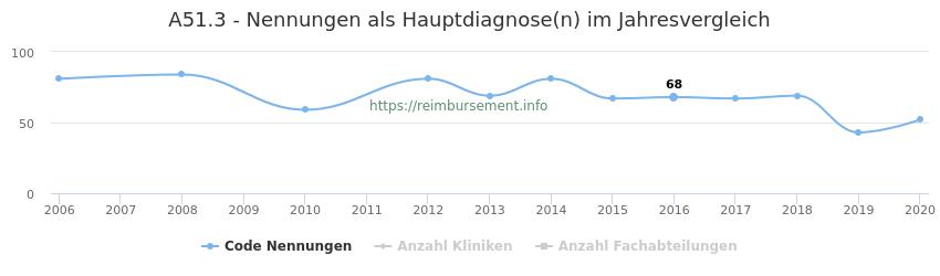 A51.3 Nennungen in der Hauptdiagnose und Anzahl der einsetzenden Kliniken, Fachabteilungen pro Jahr