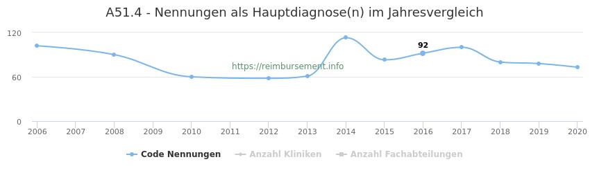 A51.4 Nennungen in der Hauptdiagnose und Anzahl der einsetzenden Kliniken, Fachabteilungen pro Jahr