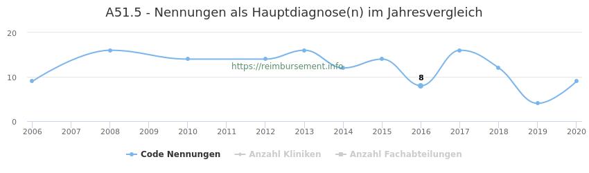 A51.5 Nennungen in der Hauptdiagnose und Anzahl der einsetzenden Kliniken, Fachabteilungen pro Jahr