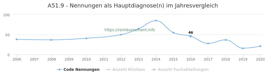 A51.9 Nennungen in der Hauptdiagnose und Anzahl der einsetzenden Kliniken, Fachabteilungen pro Jahr